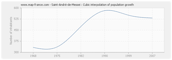Saint-André-de-Messei : Cubic interpolation of population growth