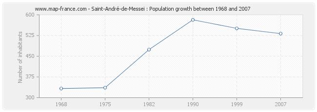 Population Saint-André-de-Messei