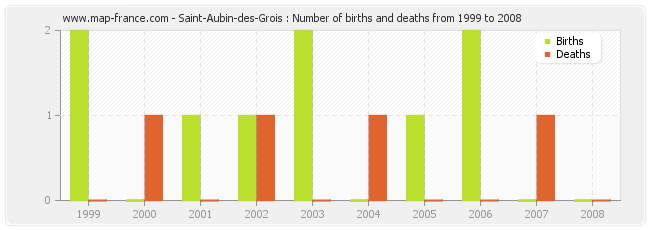 Saint-Aubin-des-Grois : Number of births and deaths from 1999 to 2008