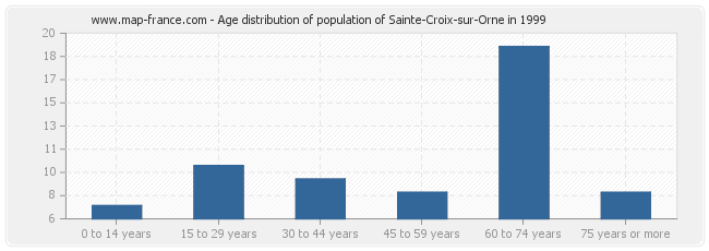 Age distribution of population of Sainte-Croix-sur-Orne in 1999