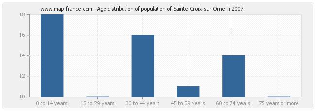 Age distribution of population of Sainte-Croix-sur-Orne in 2007