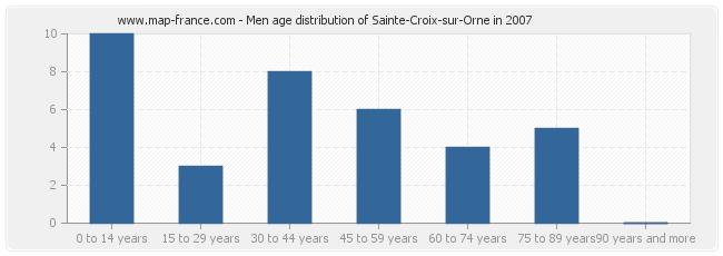 Men age distribution of Sainte-Croix-sur-Orne in 2007