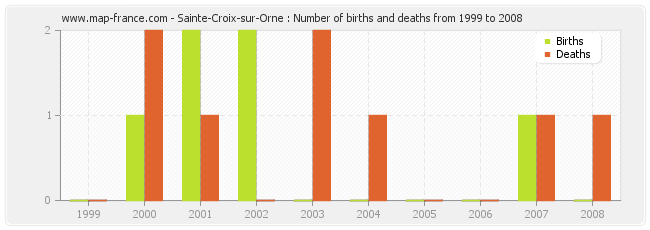 Sainte-Croix-sur-Orne : Number of births and deaths from 1999 to 2008