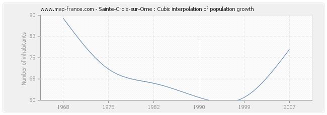 Sainte-Croix-sur-Orne : Cubic interpolation of population growth