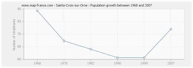 Population Sainte-Croix-sur-Orne