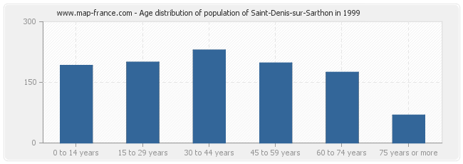Age distribution of population of Saint-Denis-sur-Sarthon in 1999
