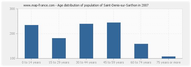 Age distribution of population of Saint-Denis-sur-Sarthon in 2007