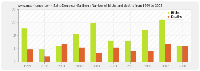Saint-Denis-sur-Sarthon : Number of births and deaths from 1999 to 2008