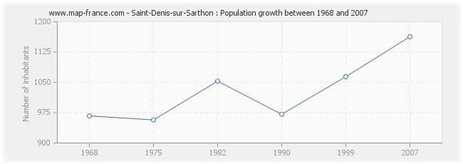 Population Saint-Denis-sur-Sarthon