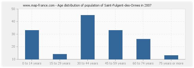 Age distribution of population of Saint-Fulgent-des-Ormes in 2007