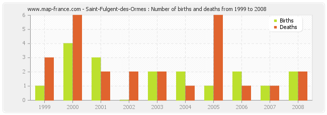 Saint-Fulgent-des-Ormes : Number of births and deaths from 1999 to 2008