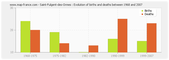 Saint-Fulgent-des-Ormes : Evolution of births and deaths between 1968 and 2007