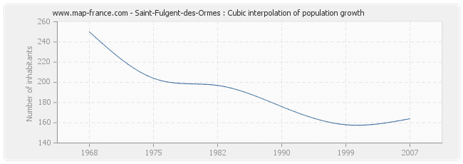 Saint-Fulgent-des-Ormes : Cubic interpolation of population growth
