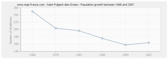 Population Saint-Fulgent-des-Ormes