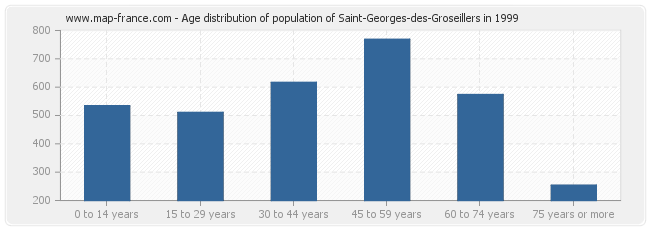 Age distribution of population of Saint-Georges-des-Groseillers in 1999