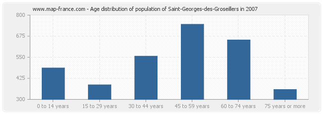 Age distribution of population of Saint-Georges-des-Groseillers in 2007