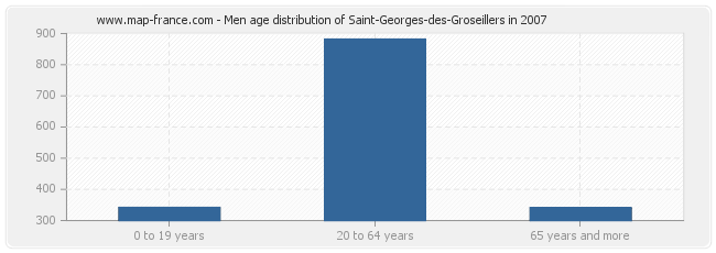 Men age distribution of Saint-Georges-des-Groseillers in 2007