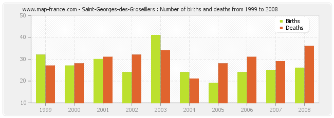 Saint-Georges-des-Groseillers : Number of births and deaths from 1999 to 2008