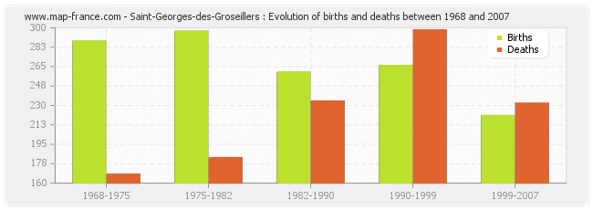 Saint-Georges-des-Groseillers : Evolution of births and deaths between 1968 and 2007