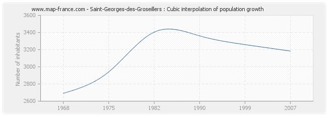 Saint-Georges-des-Groseillers : Cubic interpolation of population growth