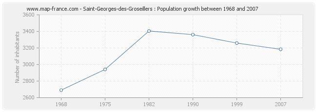 Population Saint-Georges-des-Groseillers