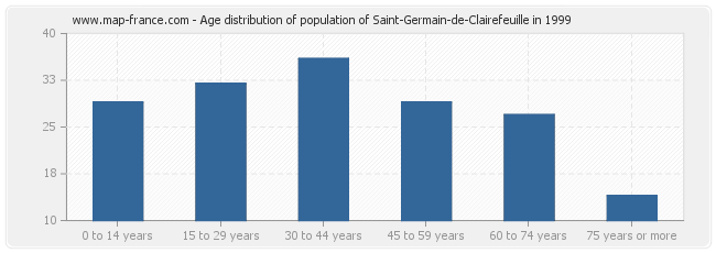 Age distribution of population of Saint-Germain-de-Clairefeuille in 1999