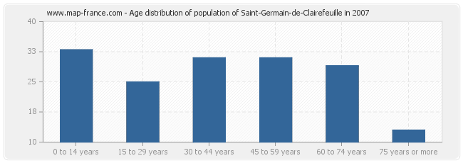 Age distribution of population of Saint-Germain-de-Clairefeuille in 2007
