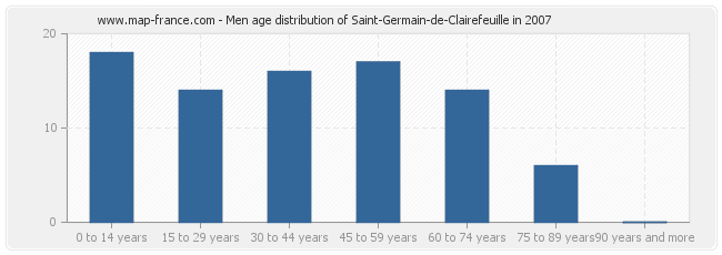 Men age distribution of Saint-Germain-de-Clairefeuille in 2007