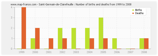 Saint-Germain-de-Clairefeuille : Number of births and deaths from 1999 to 2008