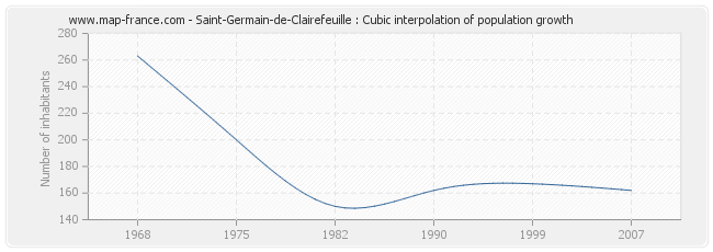 Saint-Germain-de-Clairefeuille : Cubic interpolation of population growth