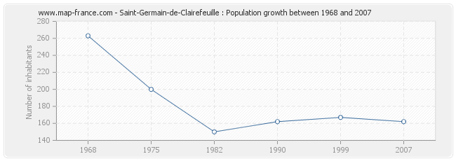 Population Saint-Germain-de-Clairefeuille