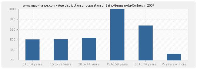 Age distribution of population of Saint-Germain-du-Corbéis in 2007