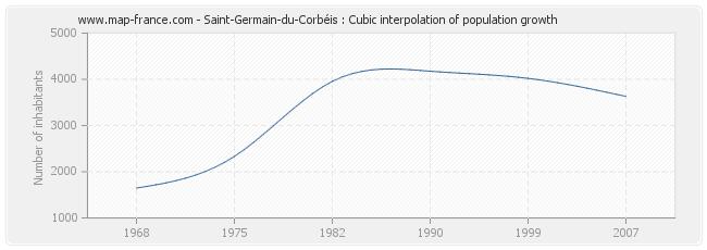 Saint-Germain-du-Corbéis : Cubic interpolation of population growth
