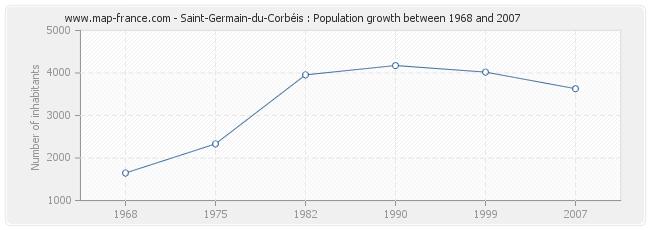 Population Saint-Germain-du-Corbéis