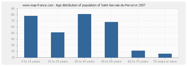 Age distribution of population of Saint-Gervais-du-Perron in 2007