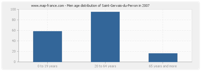 Men age distribution of Saint-Gervais-du-Perron in 2007