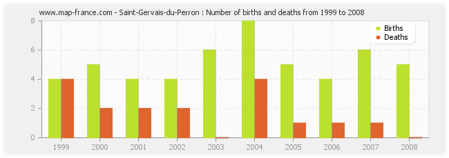 Saint-Gervais-du-Perron : Number of births and deaths from 1999 to 2008