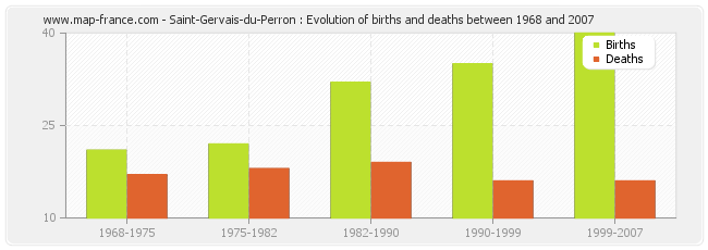 Saint-Gervais-du-Perron : Evolution of births and deaths between 1968 and 2007