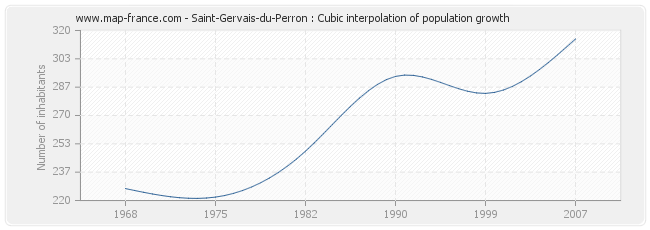 Saint-Gervais-du-Perron : Cubic interpolation of population growth