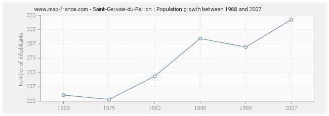 Population Saint-Gervais-du-Perron