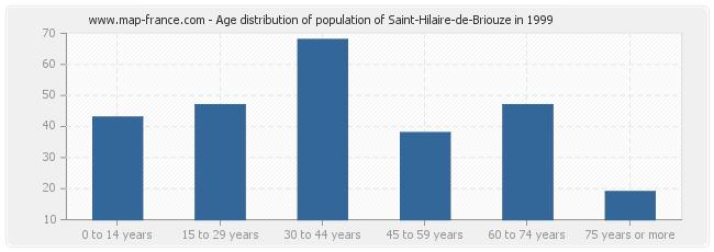 Age distribution of population of Saint-Hilaire-de-Briouze in 1999