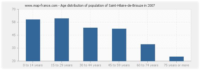 Age distribution of population of Saint-Hilaire-de-Briouze in 2007