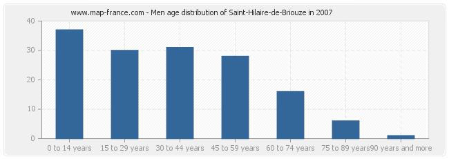 Men age distribution of Saint-Hilaire-de-Briouze in 2007