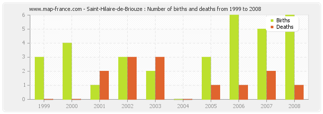 Saint-Hilaire-de-Briouze : Number of births and deaths from 1999 to 2008