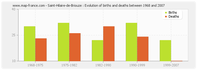 Saint-Hilaire-de-Briouze : Evolution of births and deaths between 1968 and 2007