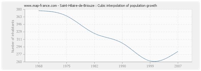 Saint-Hilaire-de-Briouze : Cubic interpolation of population growth