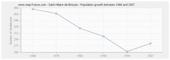 Population Saint-Hilaire-de-Briouze