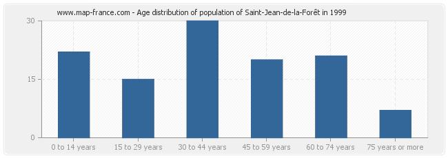 Age distribution of population of Saint-Jean-de-la-Forêt in 1999