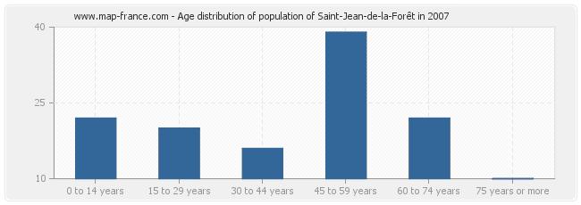 Age distribution of population of Saint-Jean-de-la-Forêt in 2007