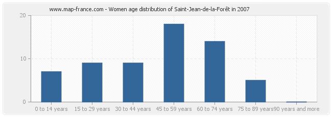 Women age distribution of Saint-Jean-de-la-Forêt in 2007
